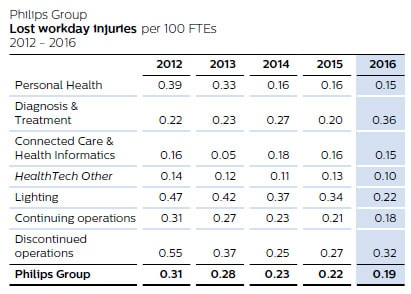 Philips Group - Lost workday injuries