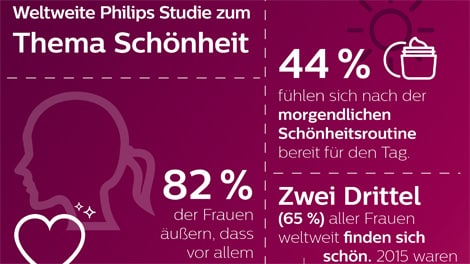 philips beauty studie schoenheit infografik